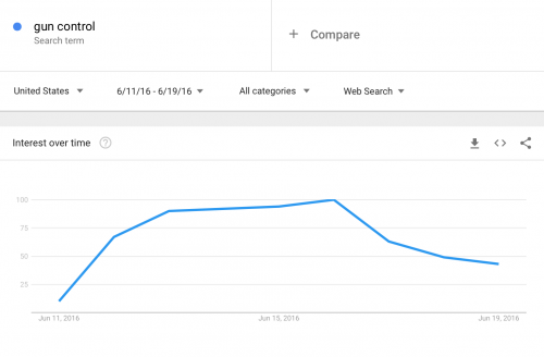 Pulse Shooting Weeklong Search Trend 2-22-18