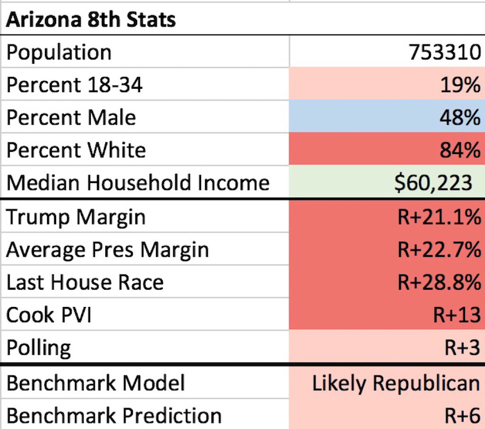 Arizona 8th Congressional District stats