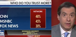 Fox Host Howard Kurtz Graph