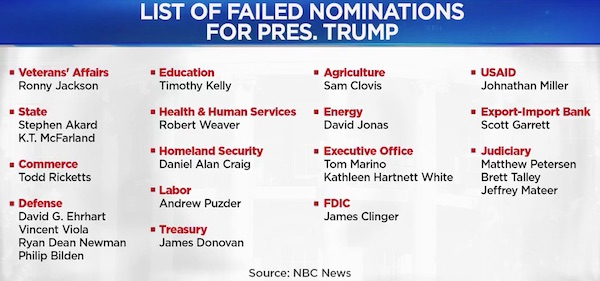 MSNBC list of failed nominations for Trump