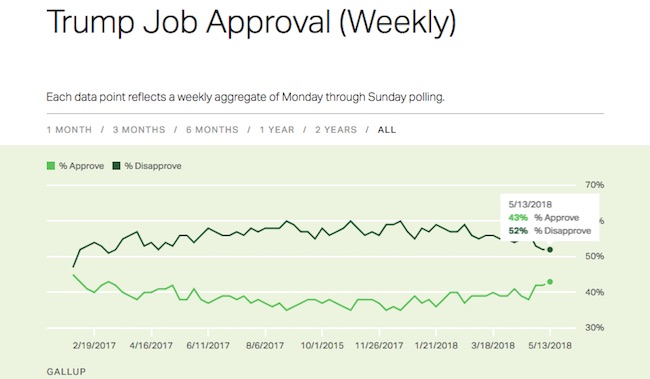 Gallup weekly tracking poll Trump approval numbers
